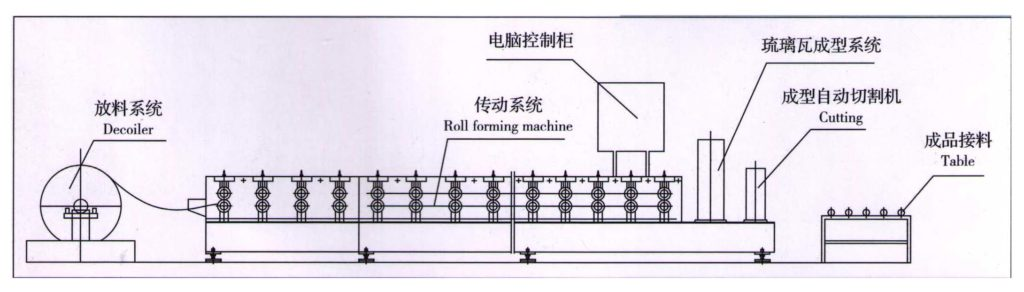 5 1024x292 - Various types of glazed tile roll forming machine
