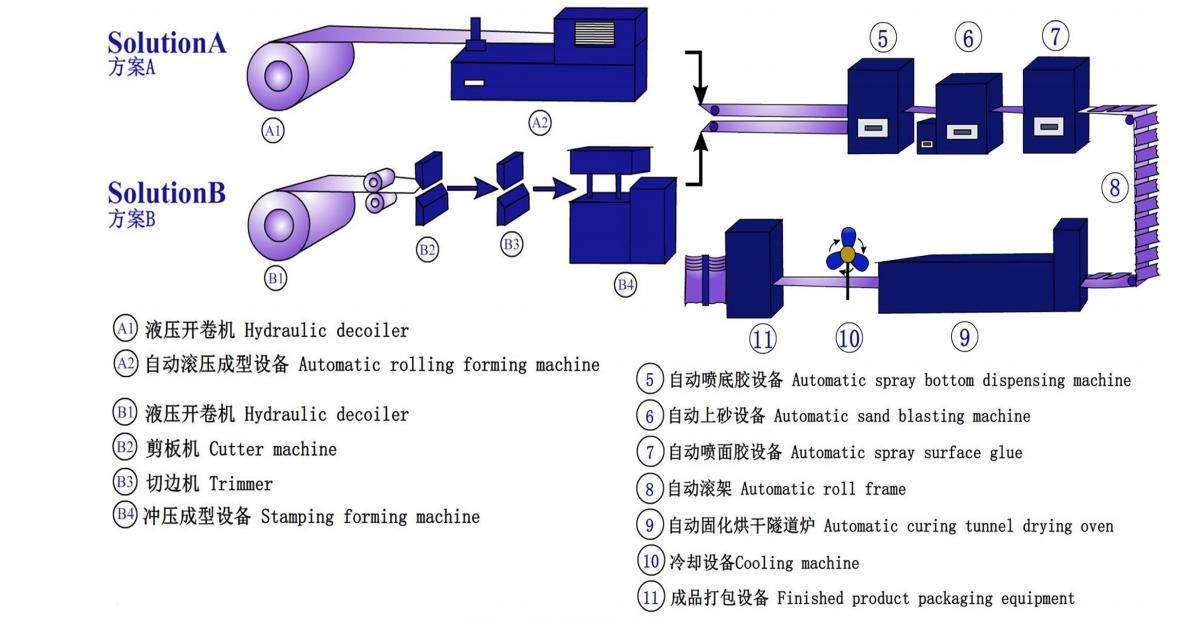 Stone coated roofing tile machine_process